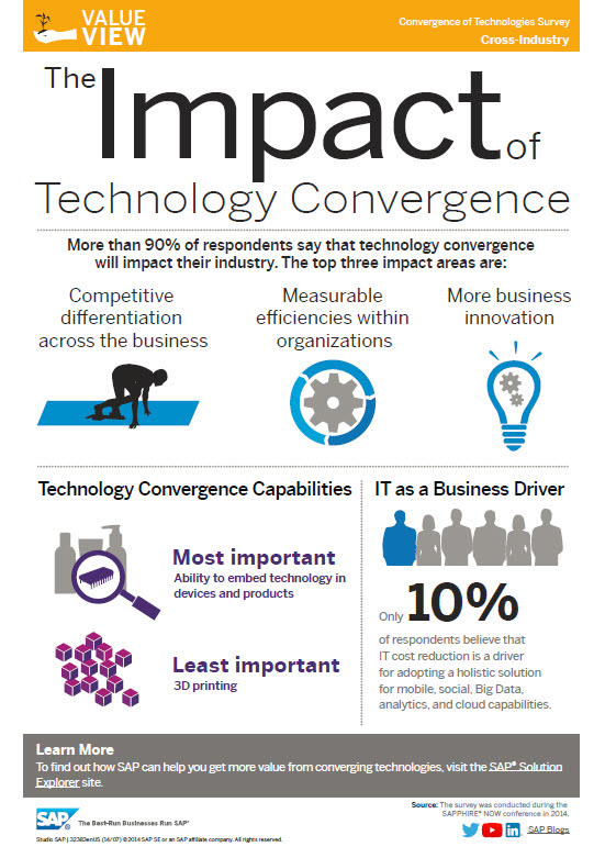 info2 - Top 9 Impact of Technology on Business Growth