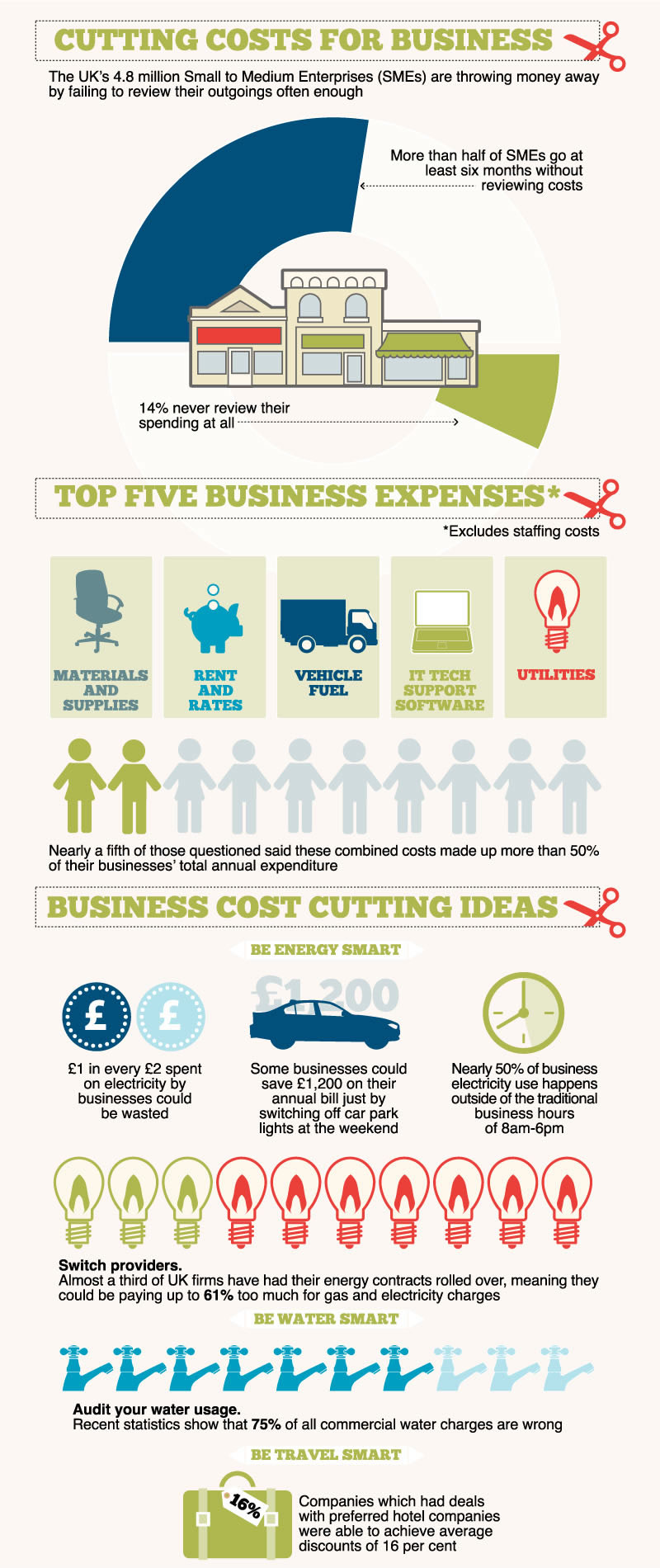 info3 - 17 Realistic Ways to Cut Down Business Expenses